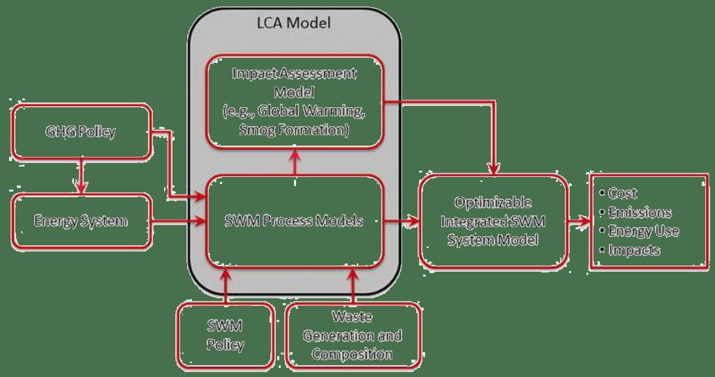 LCA model