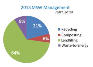 MSW Management