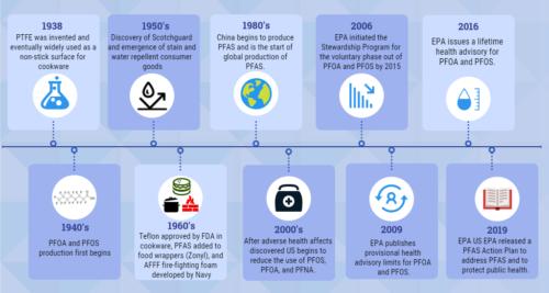 PFAS Timeline